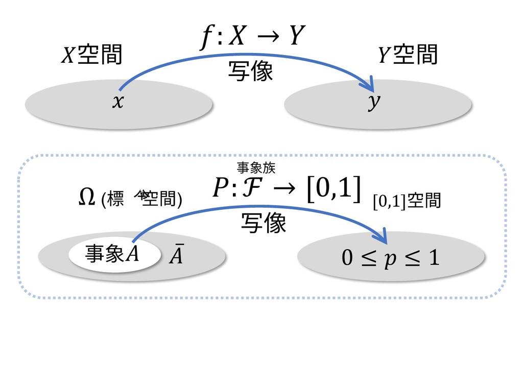 0 ≤  ≤ 1 : ℱ → [0,1] Ω (標本空間) 写像 ̅ 事象 [0,1]空間 事...