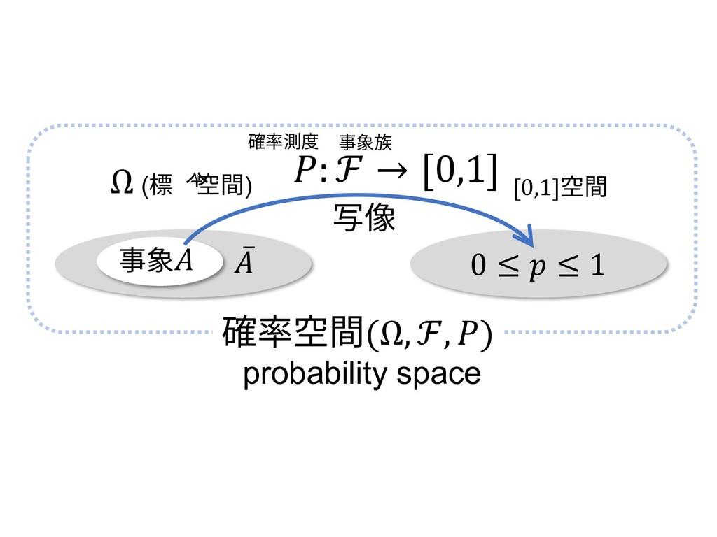 0 ≤  ≤ 1 : ℱ → [0,1] Ω (標本空間) 写像 ̅ 確率空間(Ω, ℱ, )...