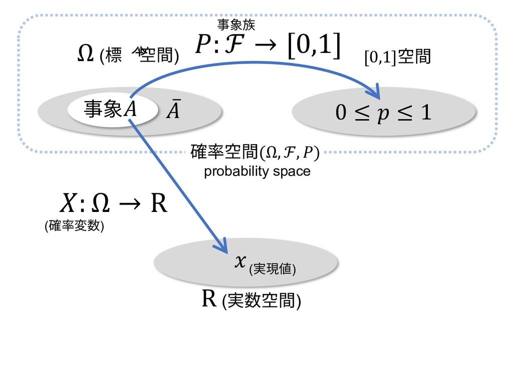 0 ≤  ≤ 1 : ℱ → [0,1] Ω (標本空間) [0,1]空間 ̅ 確率空間(Ω,...