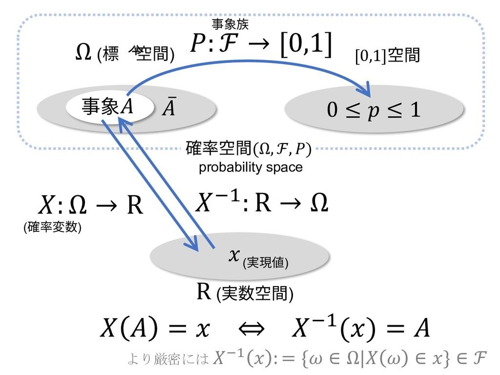 0 ≤  ≤ 1 Ω (標本空間) [0,1]空間 ̅ 事象  : Ω → R R (実数空間...