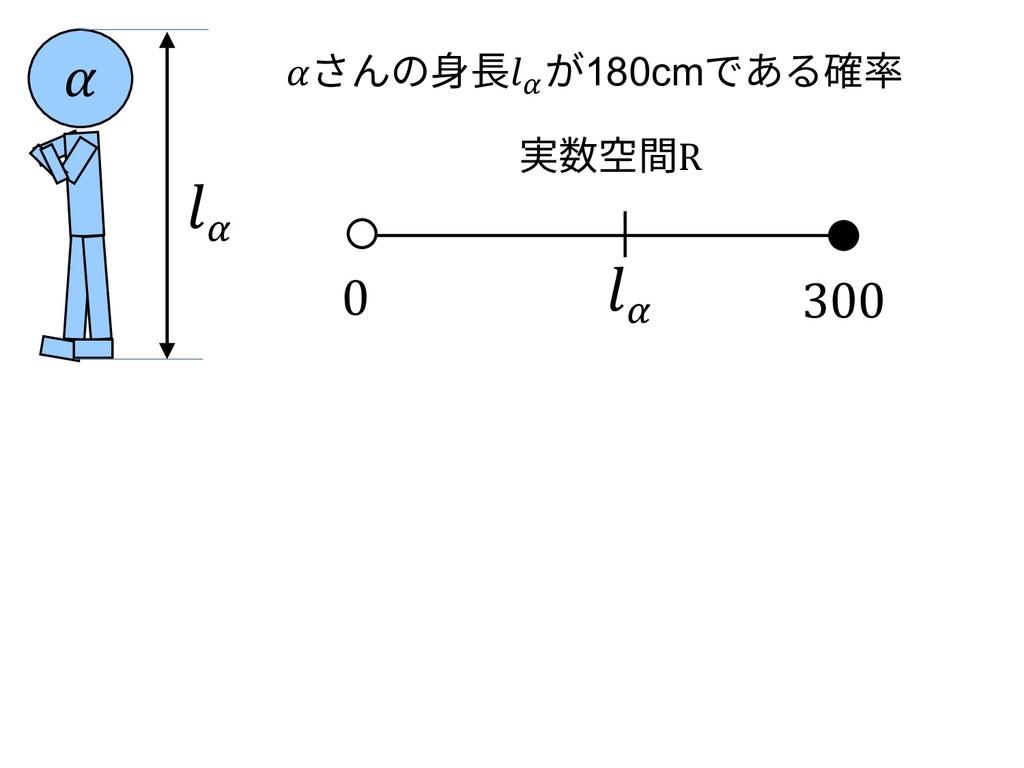さんの⾝⻑\ が180cmである確率 \ 0 300 実数空間R  \