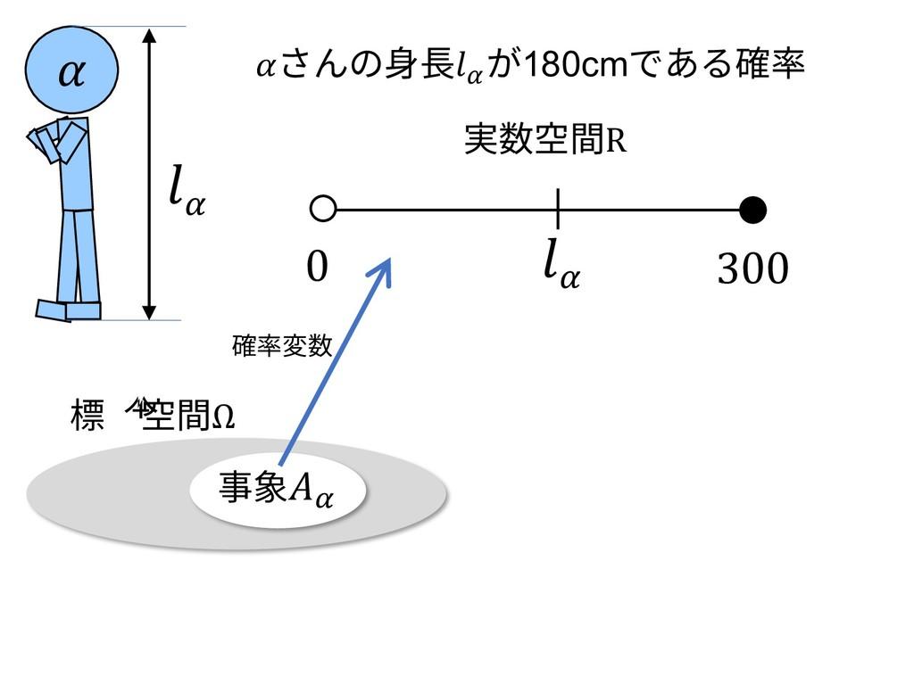 事象\ さんの⾝⻑\ が180cmである確率 \ 0 300 実数空間R 標本空間Ω 確率変数...