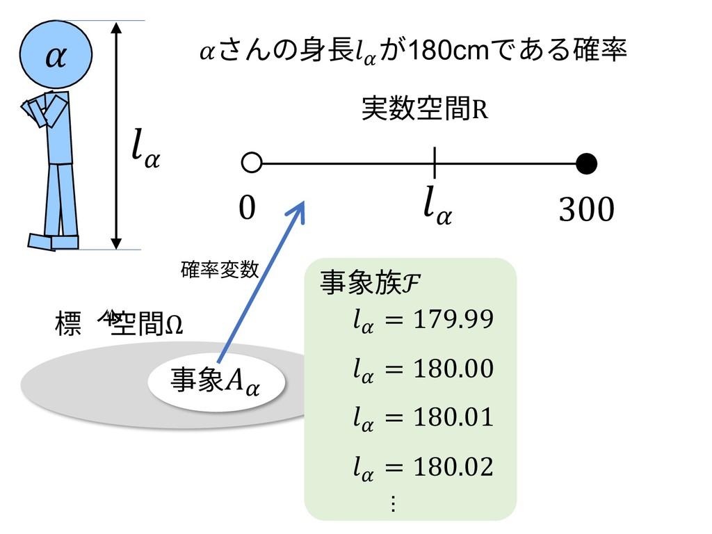 事象\ さんの⾝⻑\ が180cmである確率 \ 0 300 実数空間R 標本空間Ω 事象族ℱ...