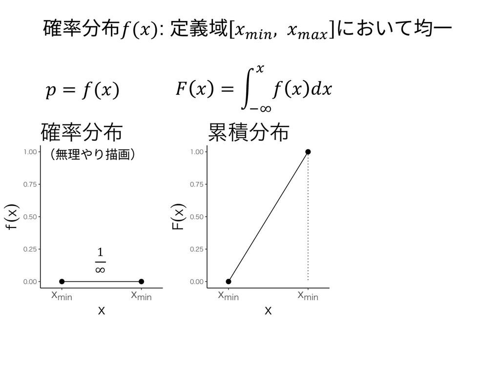 (無理やり描画) 1 ∞  = ()   = g    n Ue 確率分布(): 定義域 pI...