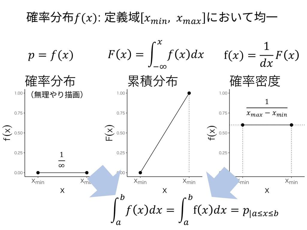 (無理やり描画) 1 prn − pIq 1 ∞  = ()   = g    n Ue f(...