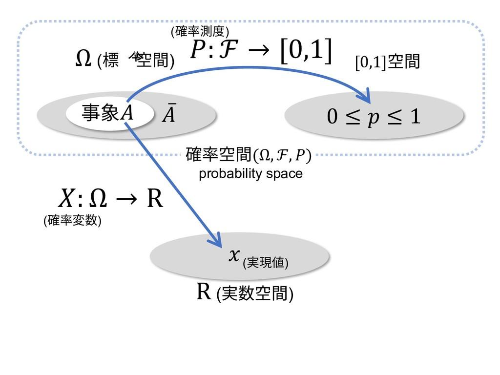 0 ≤  ≤ 1 Ω (標本空間) [0,1]空間 ̅ 事象 (確率変数)  (実現値) : ...