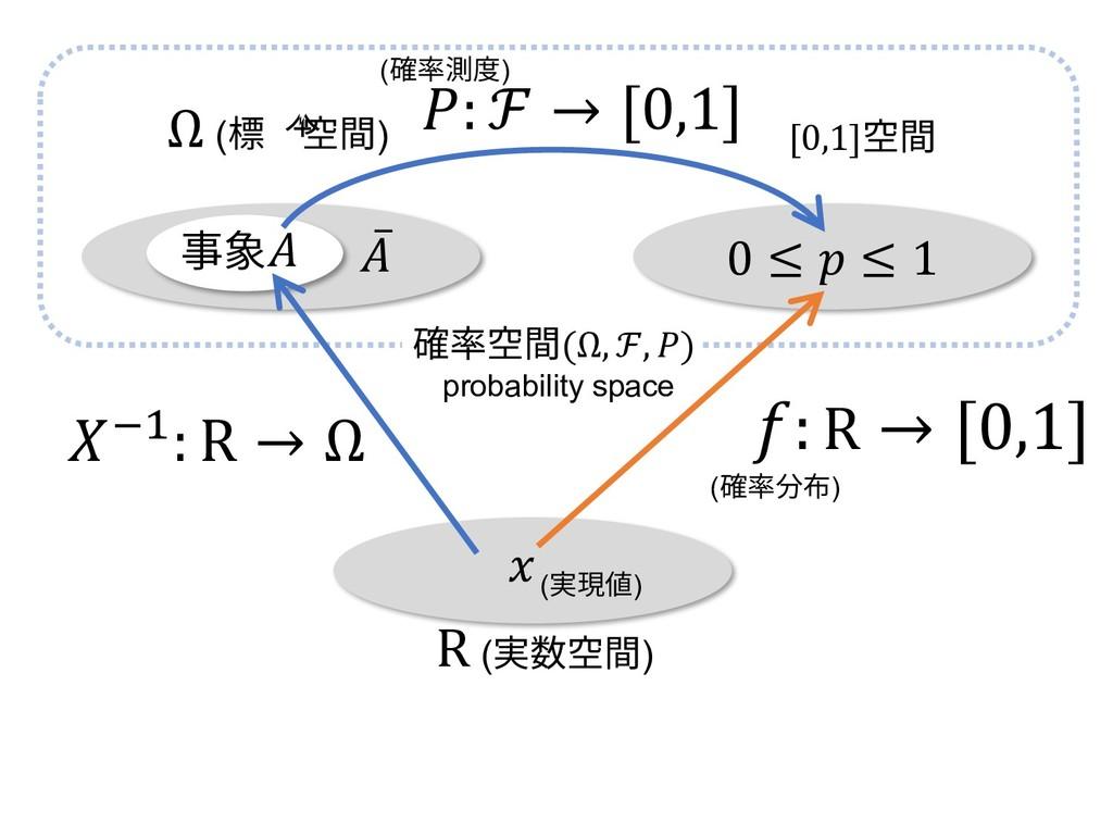 0 ≤  ≤ 1 Ω (標本空間) [0,1]空間 ̅ 事象 : R → [0,1] (確率分...