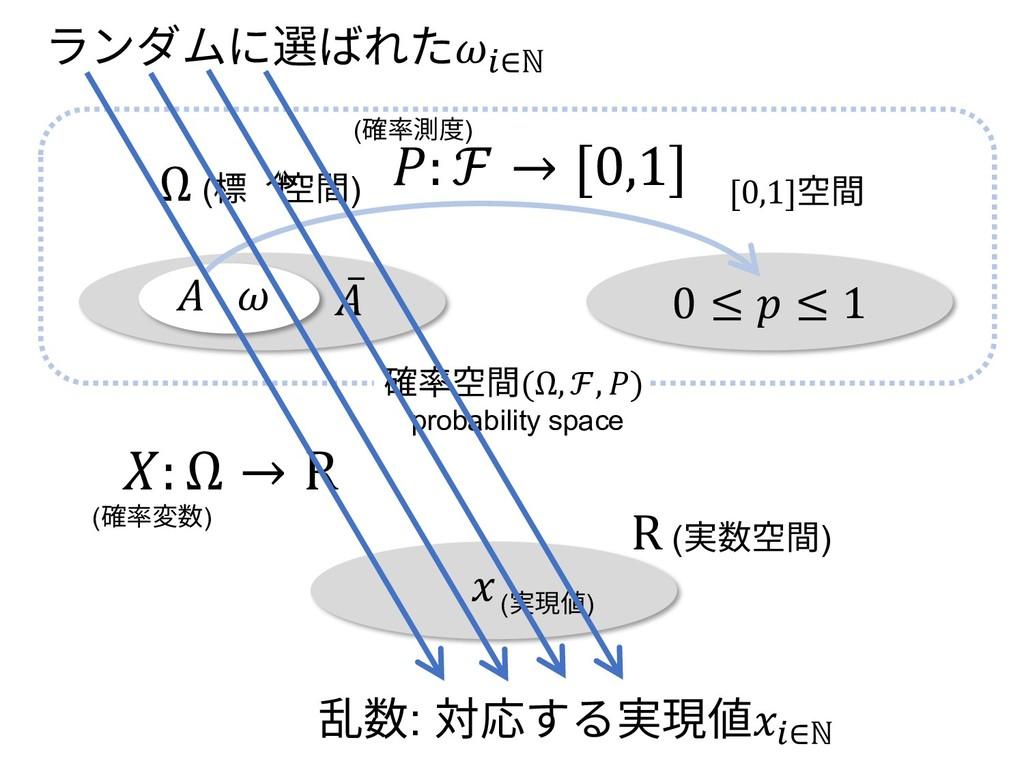 0 ≤  ≤ 1 Ω (標本空間) [0,1]空間 ̅  (確率変数)  (実現値) : Ω ...