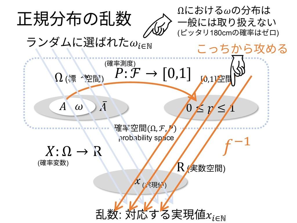 正規分布の乱数 0 ≤  ≤ 1 Ω (標本空間) [0,1]空間 ̅  (確率変数)  (実...
