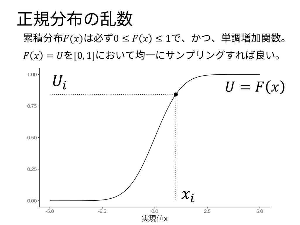 正規分布の乱数 累積分布()は必ず0 ≤   ≤ 1で、かつ、単調増加関数。   = を[0,...