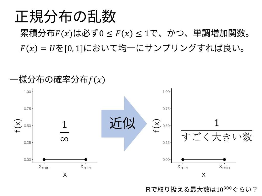 1 ∞ 正規分布の乱数 累積分布()は必ず0 ≤   ≤ 1で、かつ、単調増加関数。   = ...