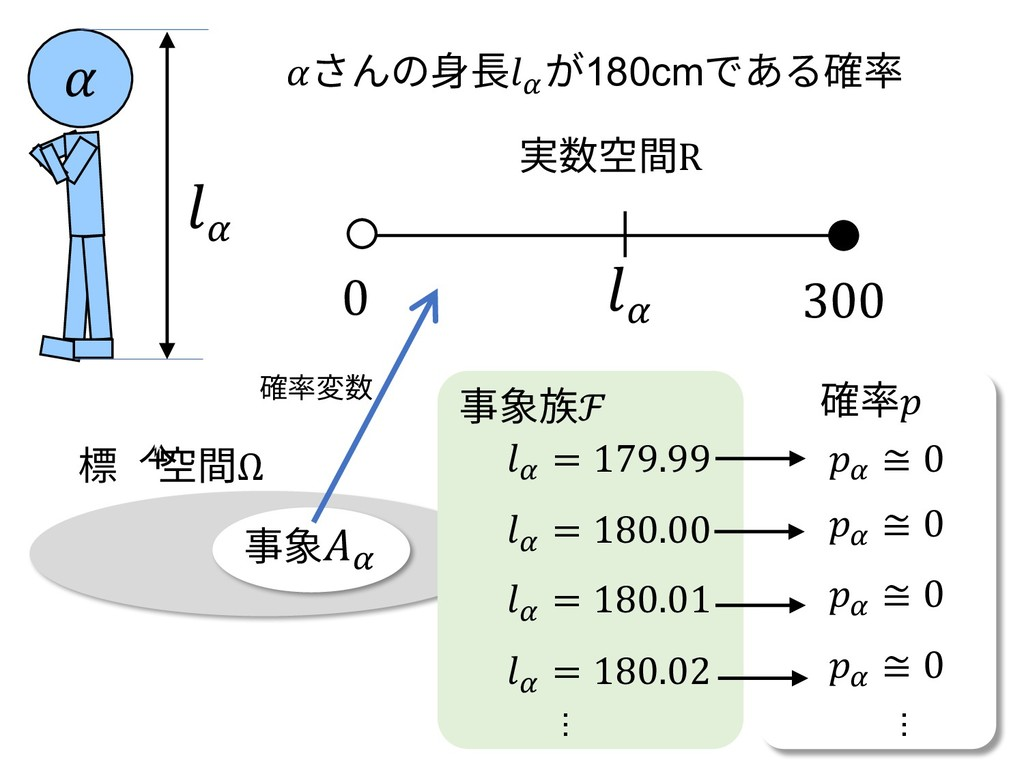 事象\ さんの⾝⻑\ が180cmである確率  \ \ 0 300 実数空間R 標本空間Ω 事...