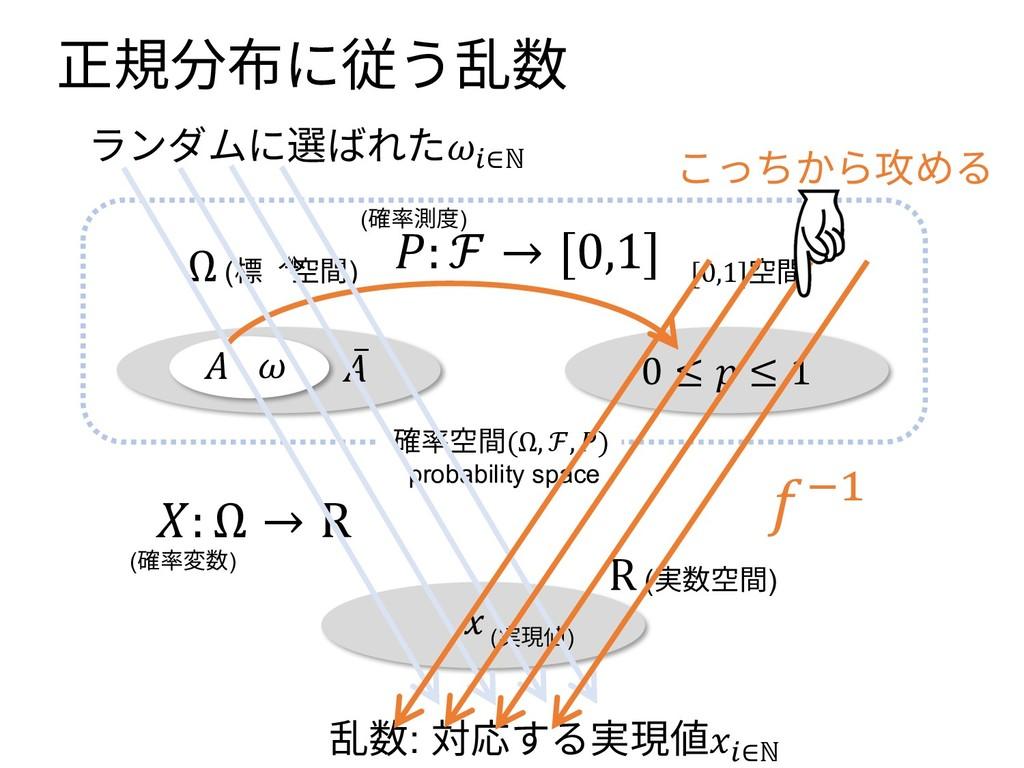 正規分布に従う乱数 0 ≤  ≤ 1 Ω (標本空間) [0,1]空間 ̅  (確率変数)  ...