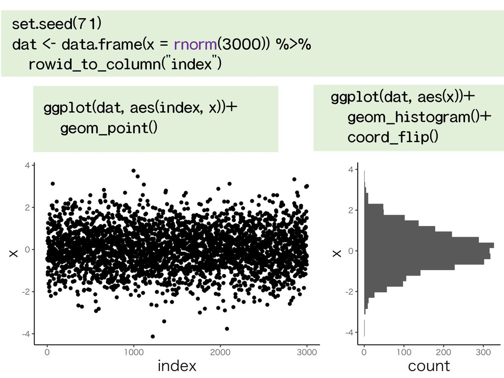 set.seed(71) dat <- data.frame(x = rnorm(3000))...