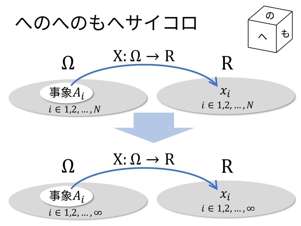 事象I へのへのもへサイコロ Ω R X: Ω → R I  ∈ 1,2, … ,   ∈ 1...