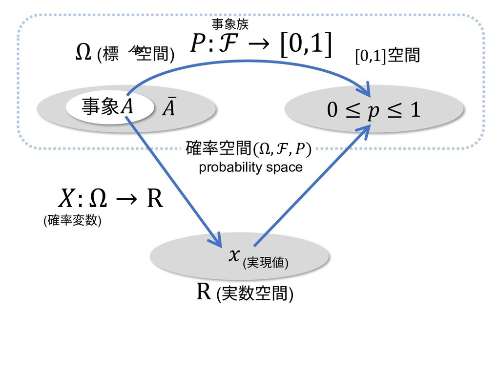 0 ≤  ≤ 1 Ω (標本空間) [0,1]空間 ̅ 事象  (実現値) R (実数空間) ...