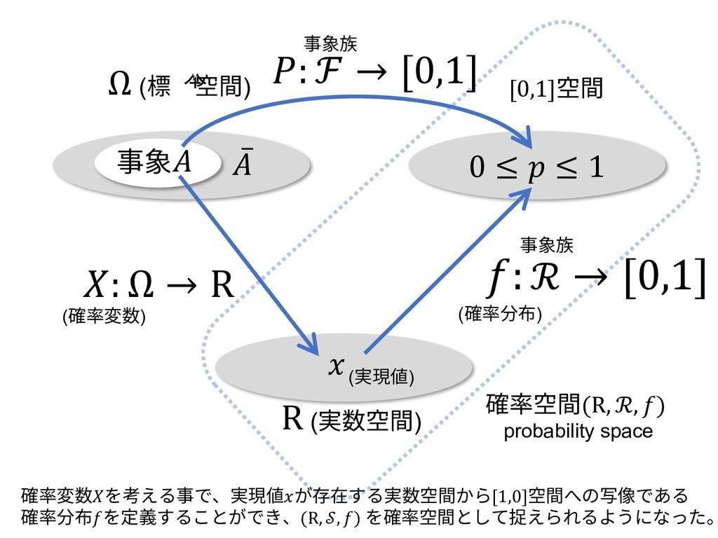 0 ≤  ≤ 1 Ω (標本空間) [0,1]空間 ̅ 事象 (確率変数) : ℛ → [0,...