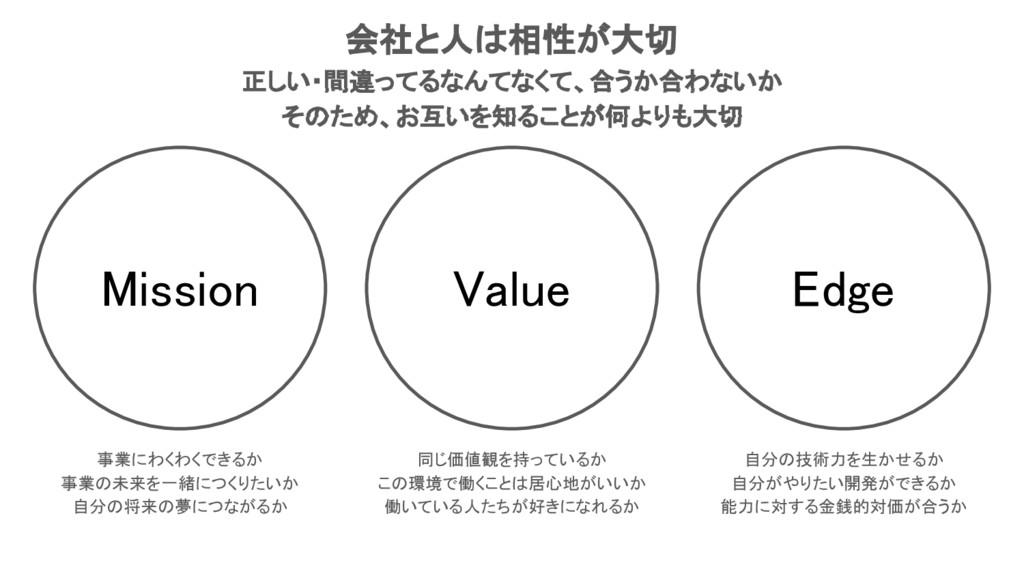 Value Mission Edge 事業にわくわくできるか 事業の未来を一緒につくりたいか ...