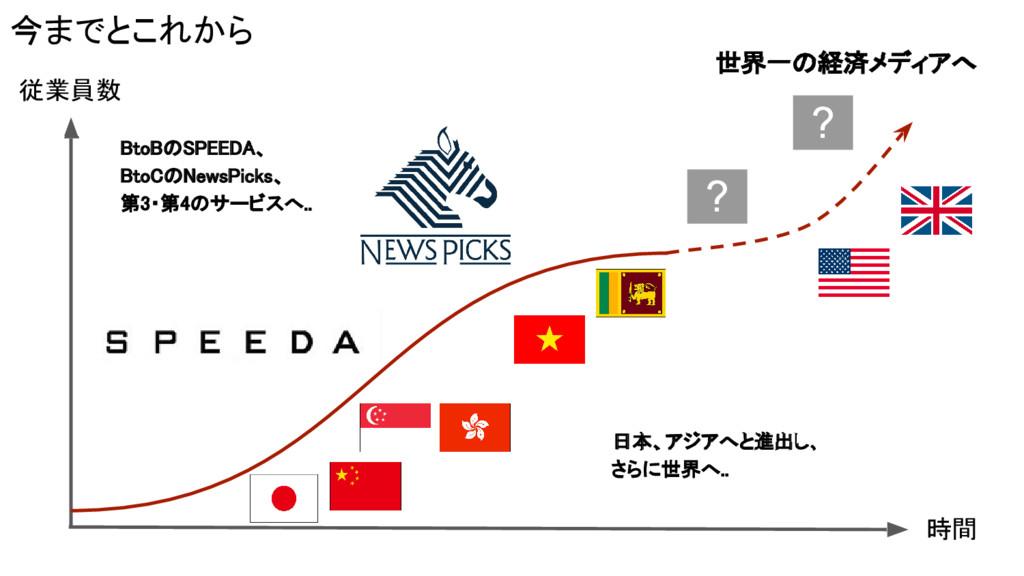 従業員数 ? ? 時間 今までとこれから 日本、アジアへと進出し、 さらに世界へ.. BtoB...