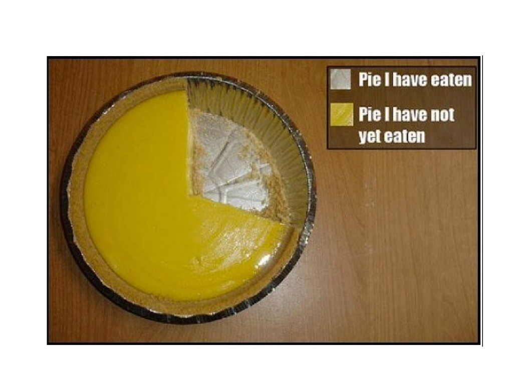 Which of these three bar graphs describes the s...