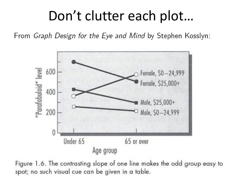 Don't clutter each plot…
