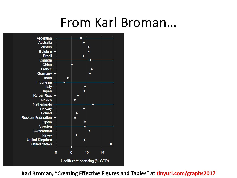 """From Karl Broman… Karl Broman, """"Creating Effect..."""
