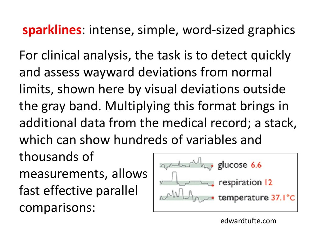 sparklines: intense, simple, word-sized graphic...