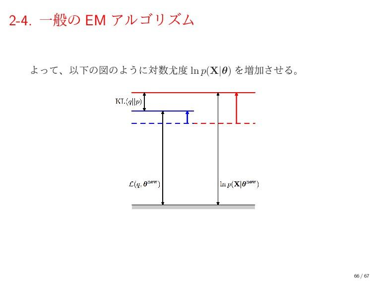 2-4. Ұൠͷ EM ΞϧΰϦζϜ ΑͬͯɺҎԼͷਤͷΑ͏ʹର ln p(X|θ) Λ...