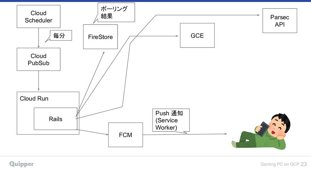 Gaming PC on GCP 23 Cloud PubSub FireStore FCM ...