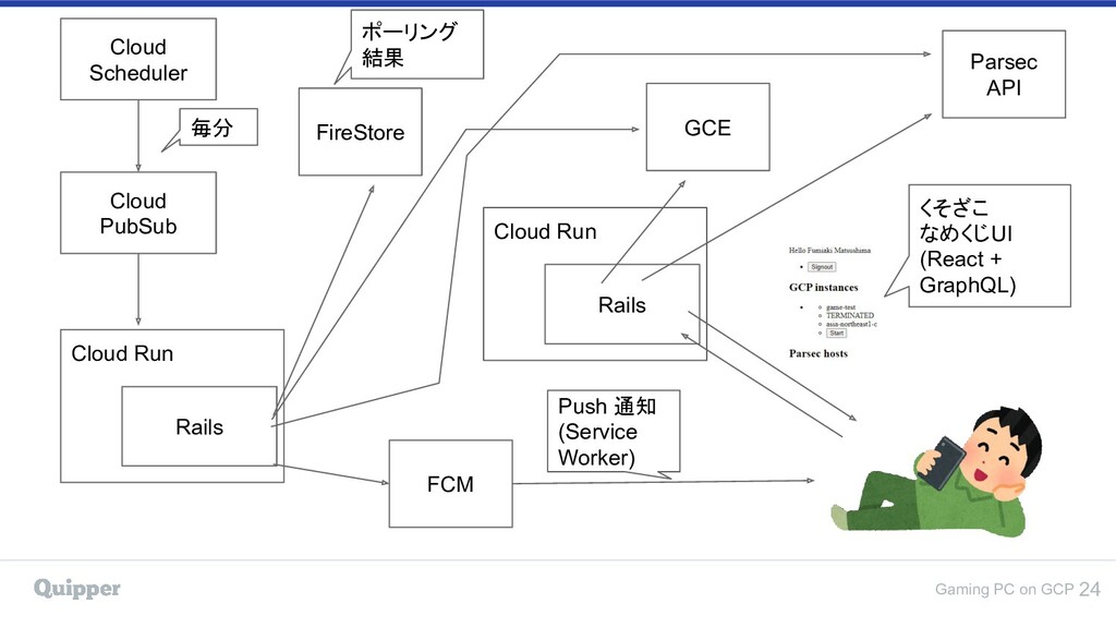 Gaming PC on GCP 24 Cloud PubSub FireStore FCM ...