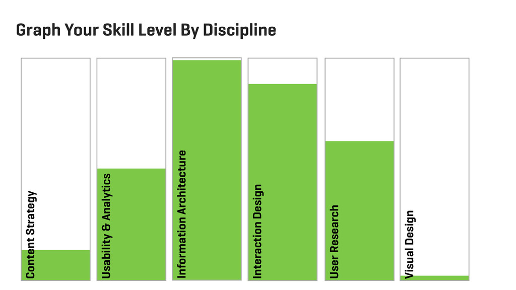 Graph Your Skill Level By Discipline Interactio...