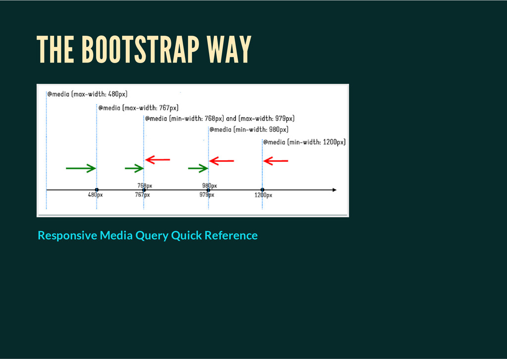 THE BOOTSTRAP WAY Responsive Media Query Quick ...