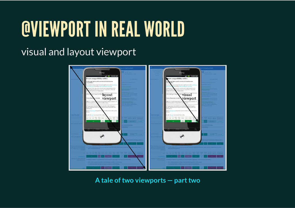 @VIEWPORT IN REAL WORLD visual and layout viewp...