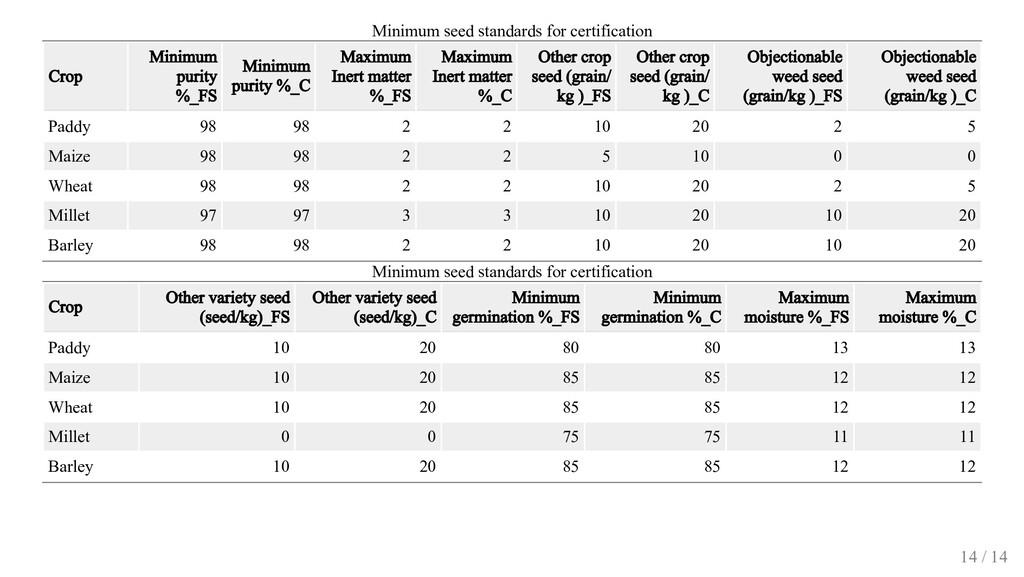 Minimum seed standards for certification Crop M...