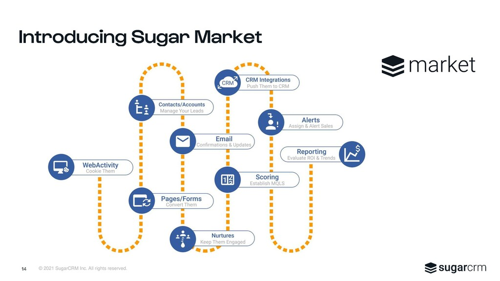 © 2021 SugarCRM Inc. All rights reserved.