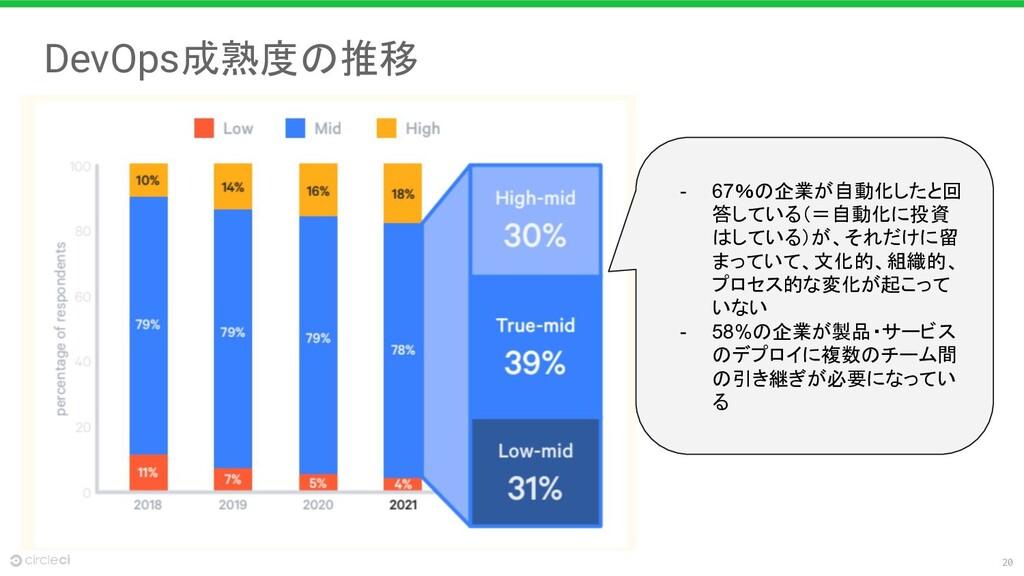 20 DevOps成熟度の推移 - 67%の企業が自動化したと回 答している(=自動化に投資 ...