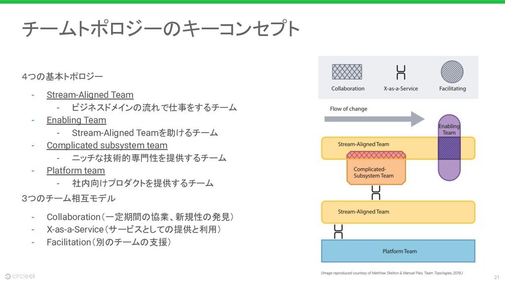 21 チームトポロジーのキーコンセプト 4つの基本トポロジー - Stream-Aligned...