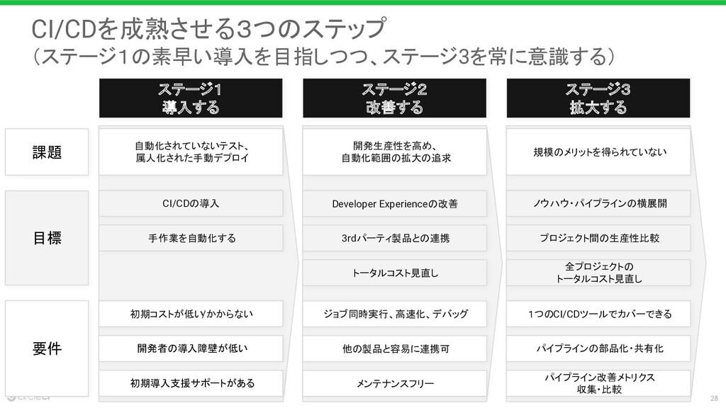 28 ステージ1 導入する 目標 CI/CDの導入 ステージ2 改善する ステージ3 拡大する...