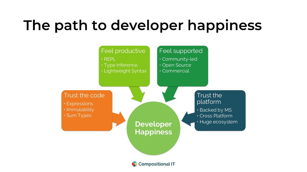 Developer Happiness Trust the platform • Backed...