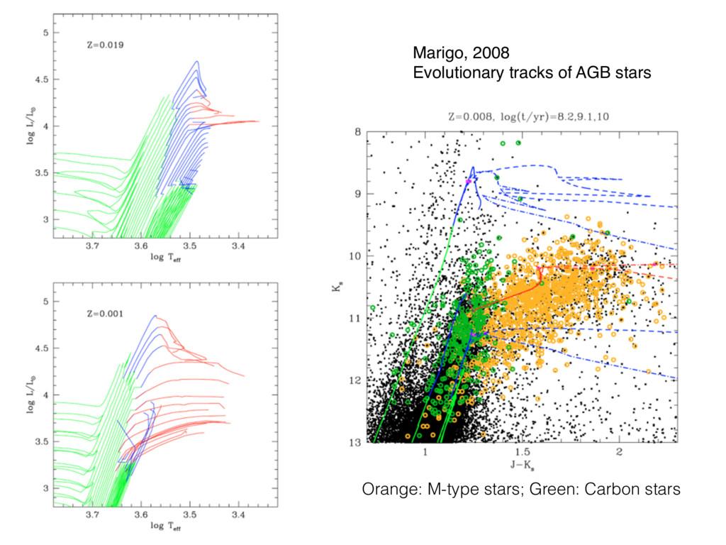 Marigo, 2008 Evolutionary tracks of AGB stars O...