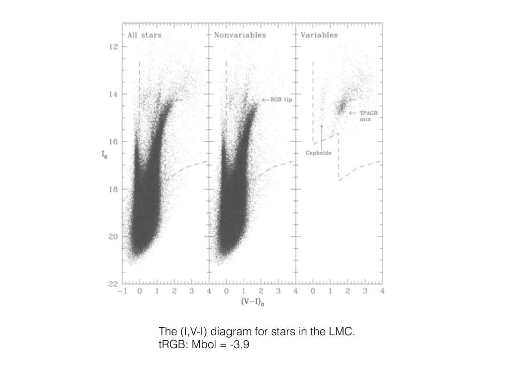 The (I,V-I) diagram for stars in the LMC. tRGB:...