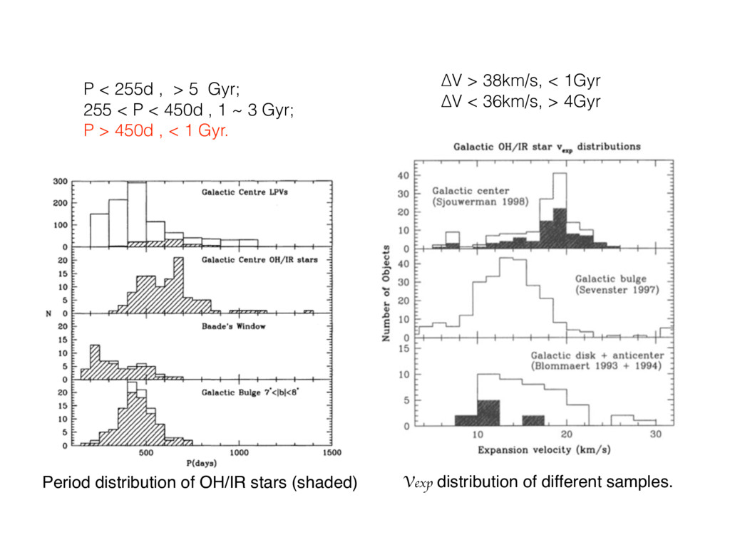 Period distribution of OH/IR stars (shaded) Vex...