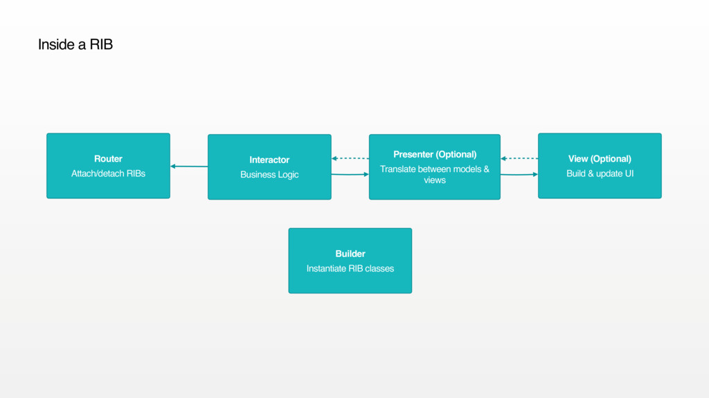 Interactor Business Logic Presenter (Optional) ...