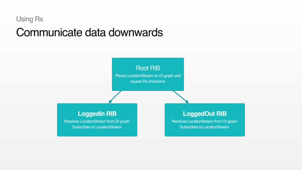 Root RIB Places LocationStream on DI graph and...