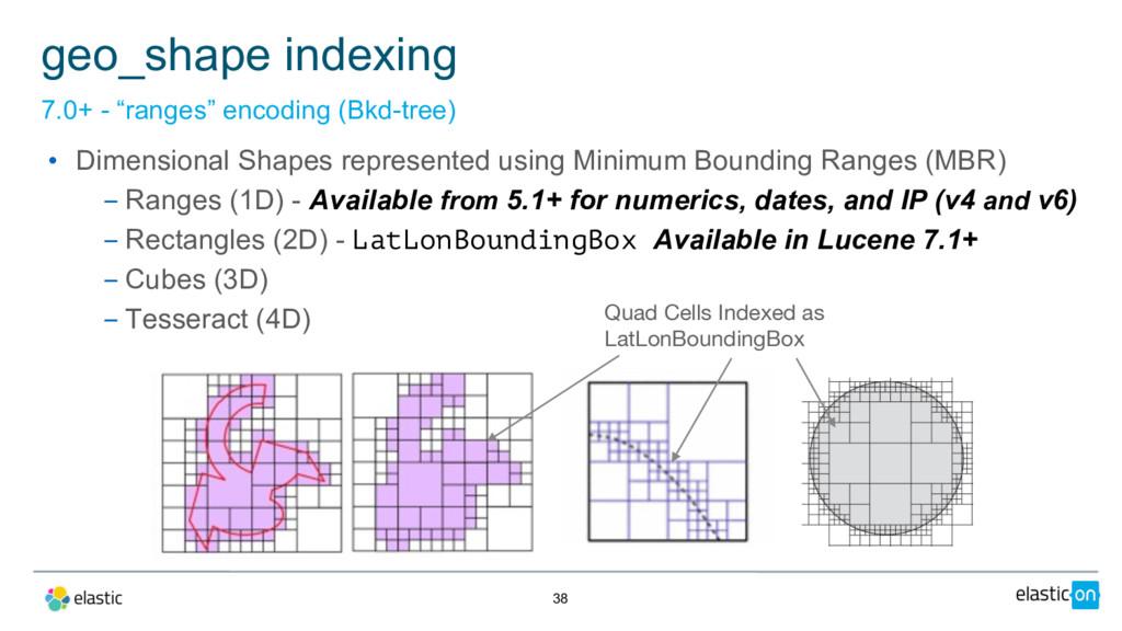 """38 geo_shape indexing 7.0+ - """"ranges"""" encoding ..."""