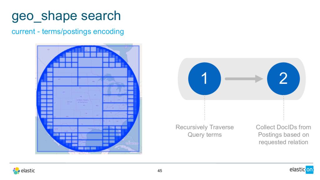 45 geo_shape search current - terms/postings en...