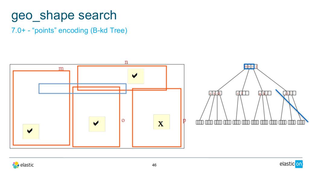 "46 geo_shape search 7.0+ - ""points"" encoding (B..."