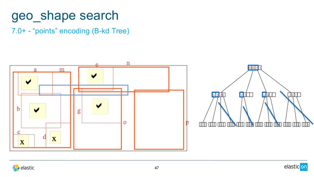 "47 geo_shape search 7.0+ - ""points"" encoding (B..."