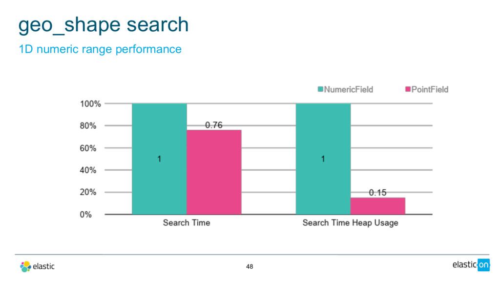 48 geo_shape search 1D numeric range performance