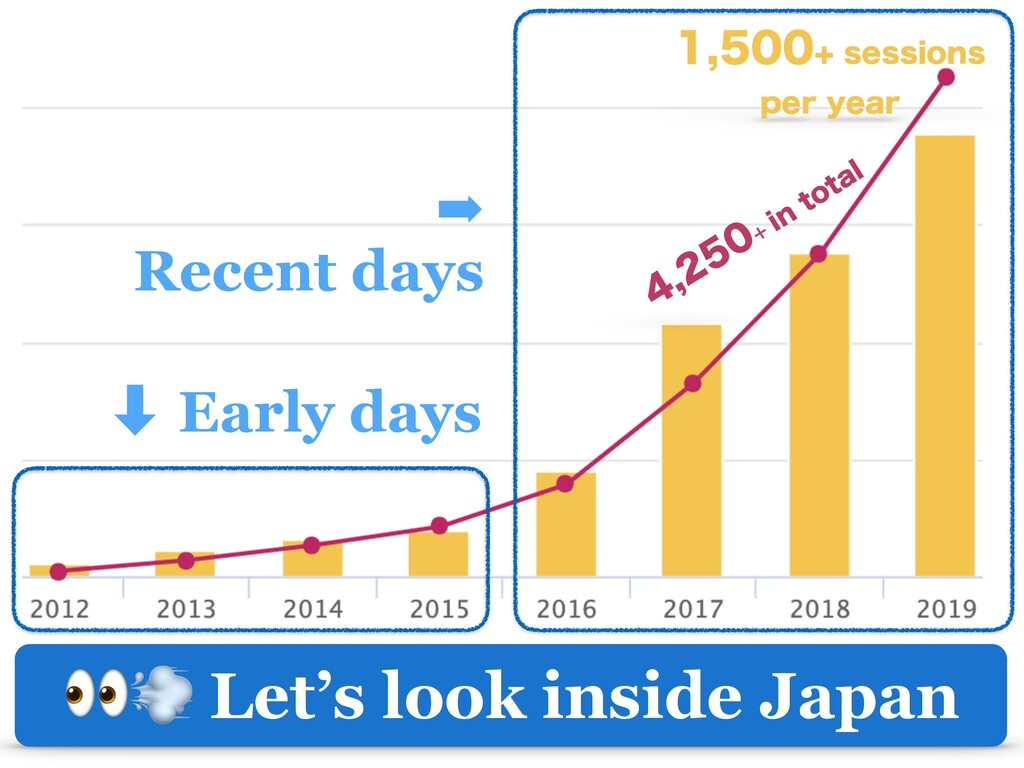 Let's look inside Japan ‑ Early days ➡ Recent ...